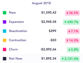 Aug 2018 revenue
